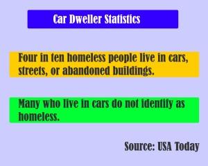 car_dweller_statistics